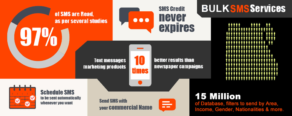 SMS Marketing Dubai UAE | Cheapest Bulk SMS Service Provider | Bulk SMS Platform | 2 Way SMS Marketing